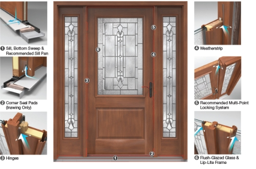 Therma-Tru Entry Door System Illustration